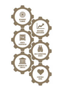 graphic showing gears with different elements of wealth management
